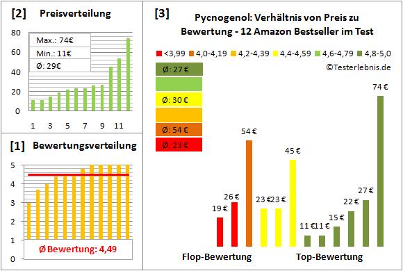 pycnogenol Test Bewertung