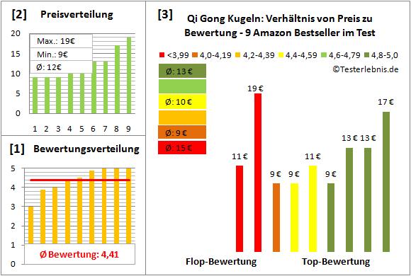 qi-gong-kugeln Test Bewertung