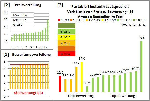 portable-bluetooth-lautsprecher-test-bewertung Test Bewertung