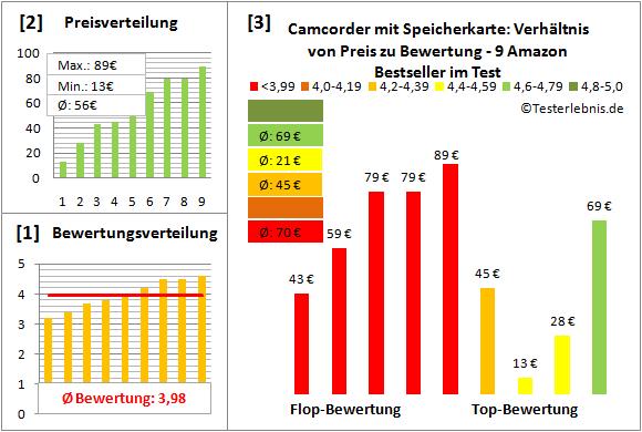 camcorder-mit-speicherkarte-test-bewertung Test Bewertung