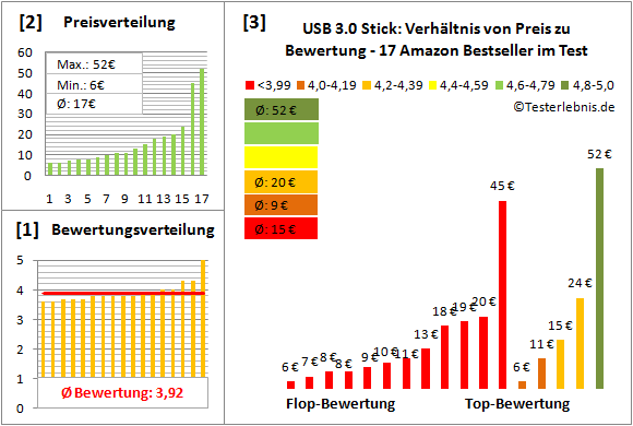 usb-3.0-stick Test Bewertung