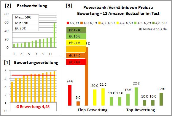 powerbank-test-bewertung Test Bewertung
