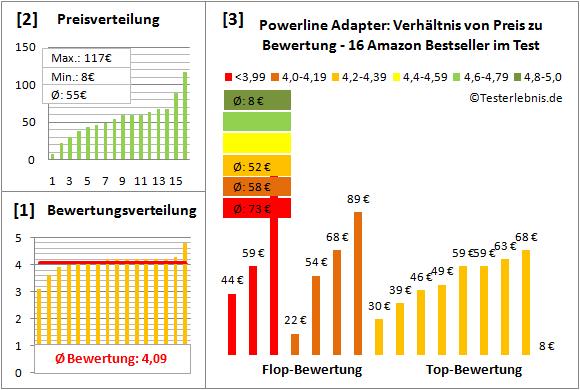 powerline-adapter-test-bewertung Test Bewertung