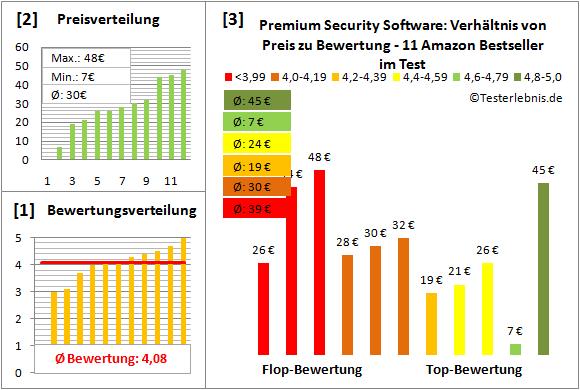 premium-security-software-test-bewertung Test Bewertung