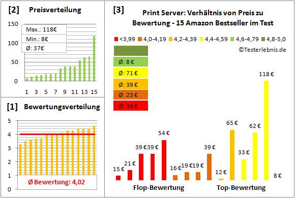 print-server-test-bewertung Test Bewertung