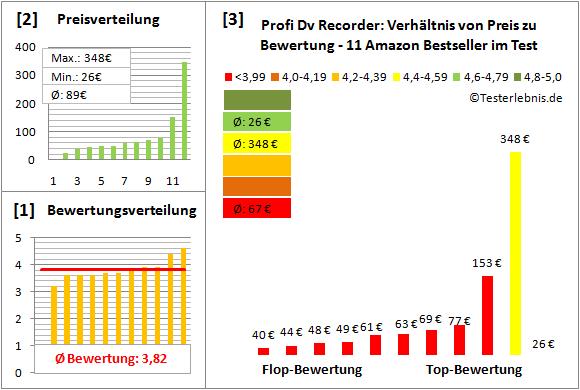 profi-dv-recorder-test-bewertung Test Bewertung