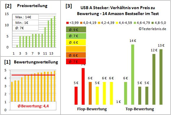 usb-a-stecker Test Bewertung