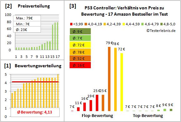 ps3-controller-test-bewertung Test Bewertung