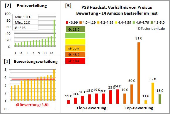 ps3-headset-test-bewertung Test Bewertung