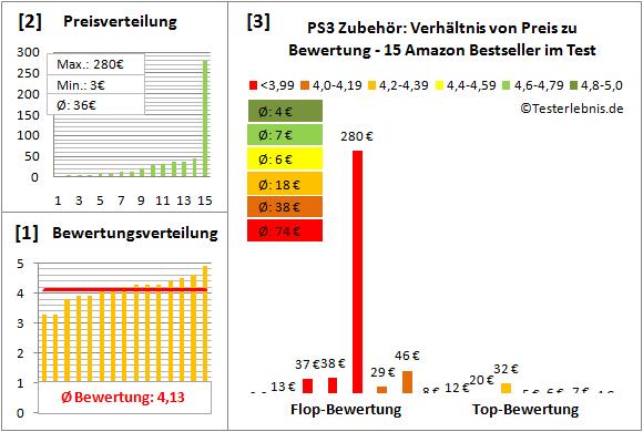 ps3-zubehoer-test-bewertung Test Bewertung