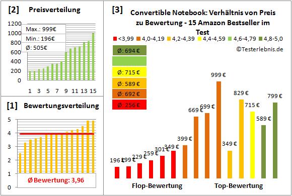 15-zoll-laptop-rucksack-test-bewertung Test Bewertung
