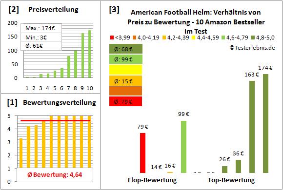 American-Football-Helm Test Bewertung