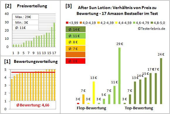 after-sun-lotion Test Bewertung