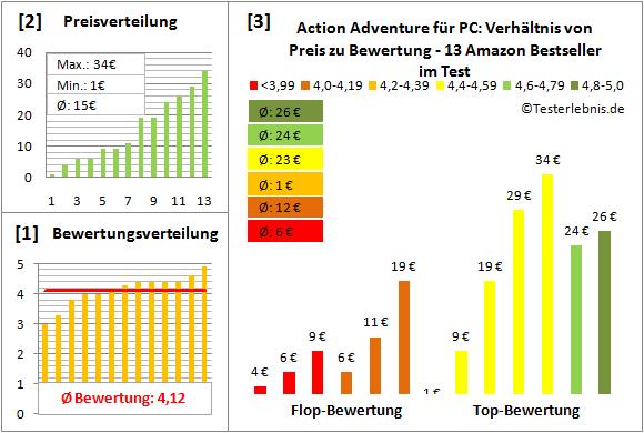 action-adventure-fuer-pc-test-bewertung Test Bewertung