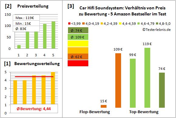 car-hifi-soundsystem-test-bewertung Test Bewertung
