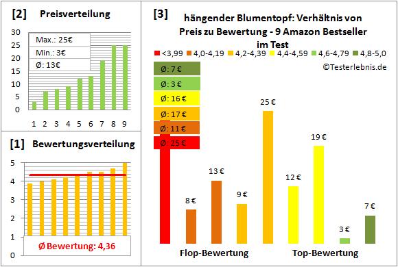 haengender-Blumentopf Test Bewertung