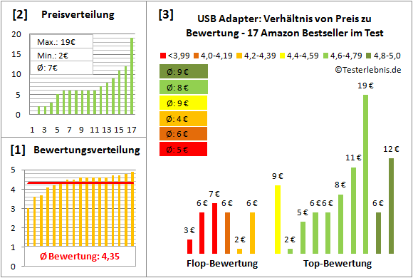 usb-adapter Test Bewertung