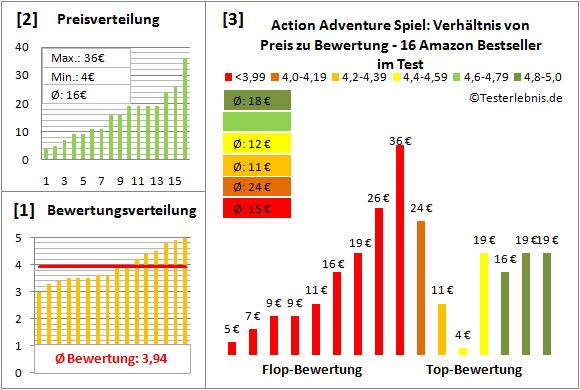 action-adventure-spiel-test-bewertung Test Bewertung