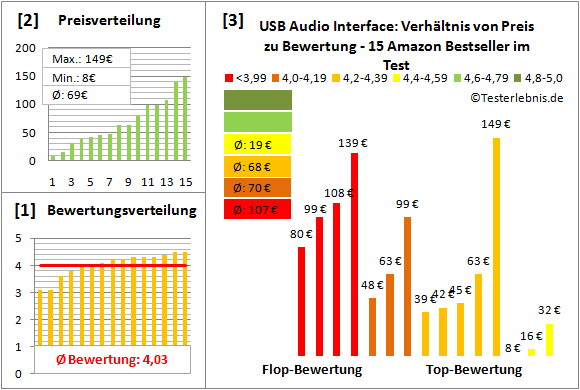 usb-audio-interface Test Bewertung