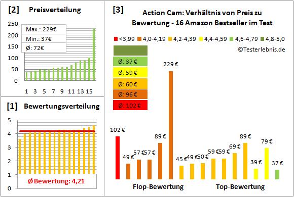 action-cam-test-bewertung Test Bewertung