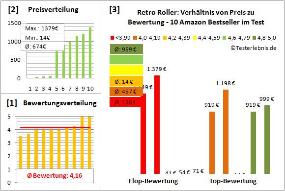 retro-roller Test Bewertung