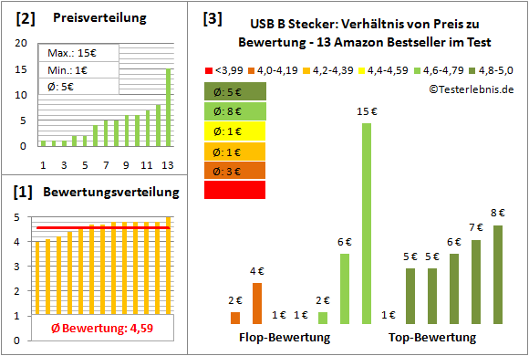 usb-b-stecker Test Bewertung