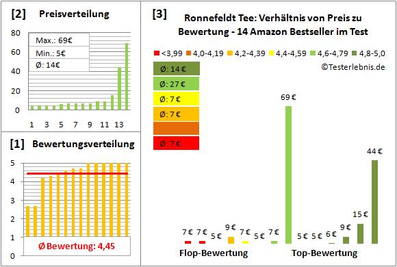 ronnefeldt-tee Test Bewertung
