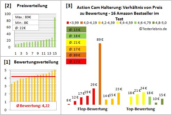 action-cam-halterung-test-bewertung Test Bewertung