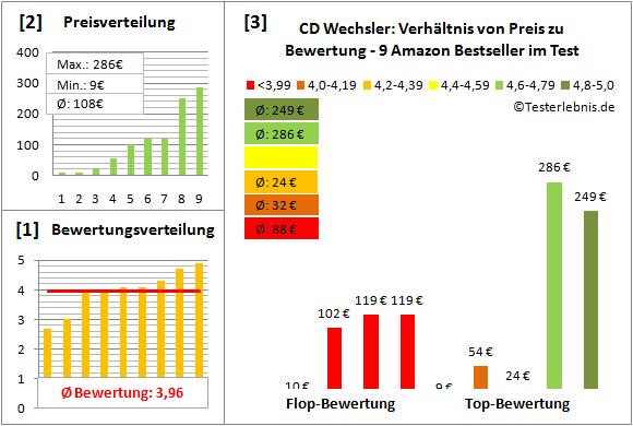 cd-wechsler-test-bewertung Test Bewertung