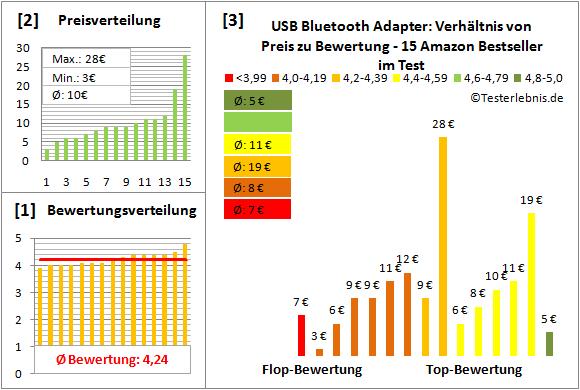 usb-bluetooth-adapter Test Bewertung