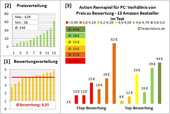 action-rennspiel-fuer-pc-test-bewertung Test Bewertung