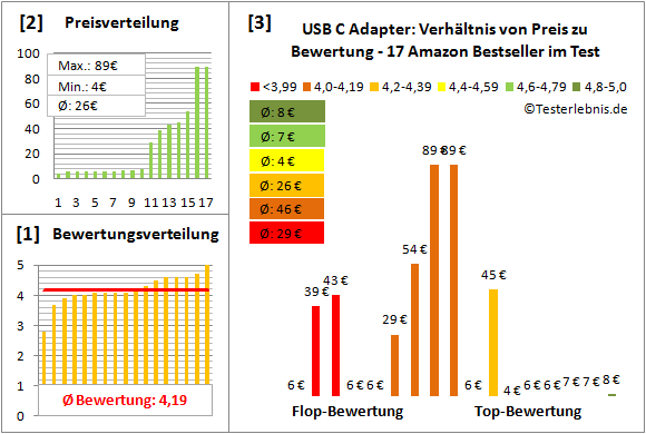 usb-c-adapter Test Bewertung