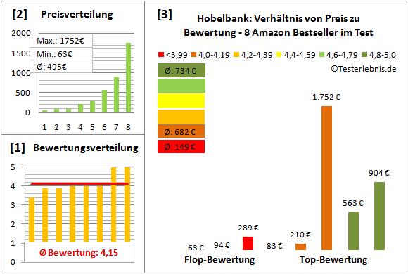 Hobelbank Test Bewertung
