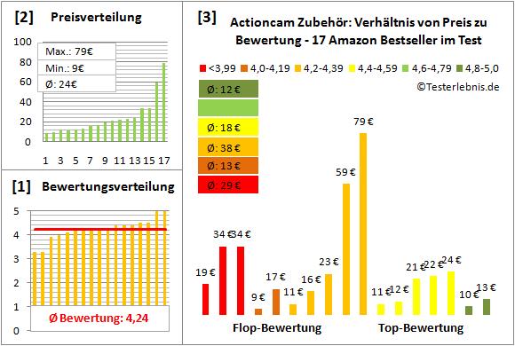 actioncam-zubehoer-test-bewertung Test Bewertung