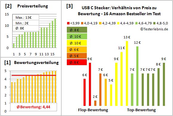 usb-c-stecker Test Bewertung