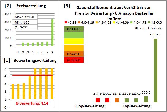 sauerstoffkonzentrator Test Bewertung