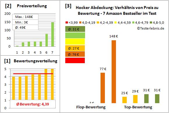 Hocker-Abdeckung Test Bewertung