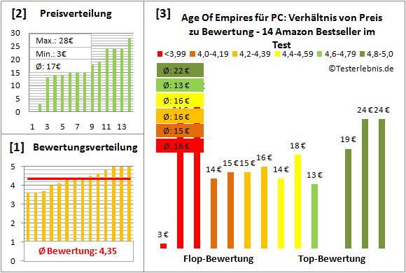 age-of-empires-fuer-pc-test-bewertung Test Bewertung