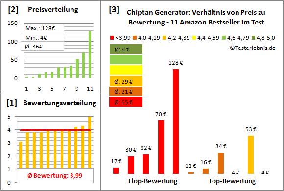 chiptan-generator-test-bewertung Test Bewertung