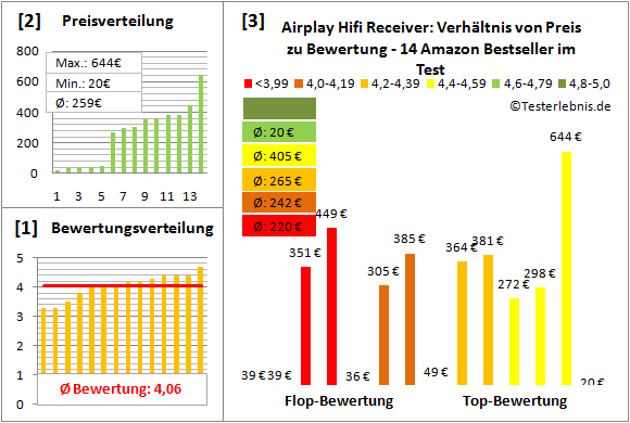 airplay-hifi-receiver-test-bewertung Test Bewertung