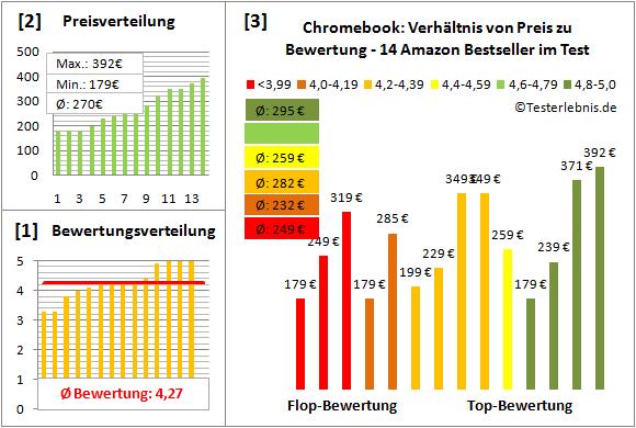 chromebook-test-bewertung Test Bewertung