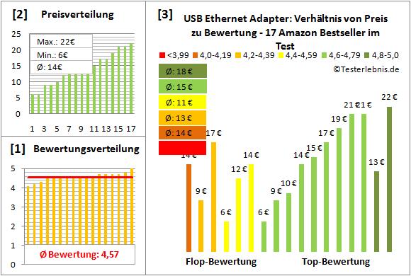 usb-ethernet-adapter Test Bewertung
