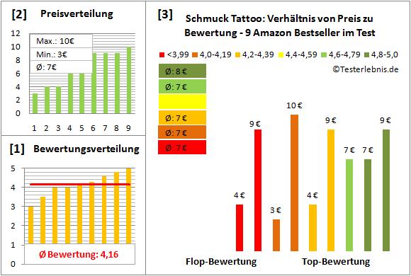 schmuck-tattoo Test Bewertung