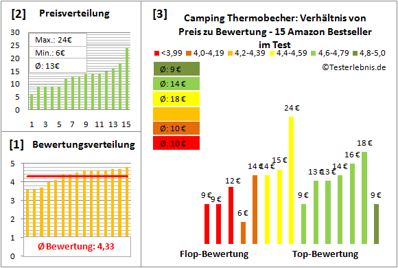 Camping-Thermobecher Test Bewertung