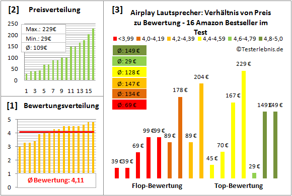 airplay-lautsprecher-test-bewertung Test Bewertung