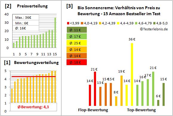 bio-sonnencreme Test Bewertung