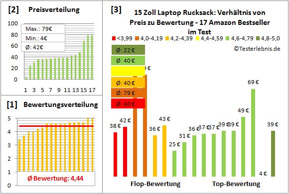 15-zoll-laptophuelle-test-bewertung Test Bewertung