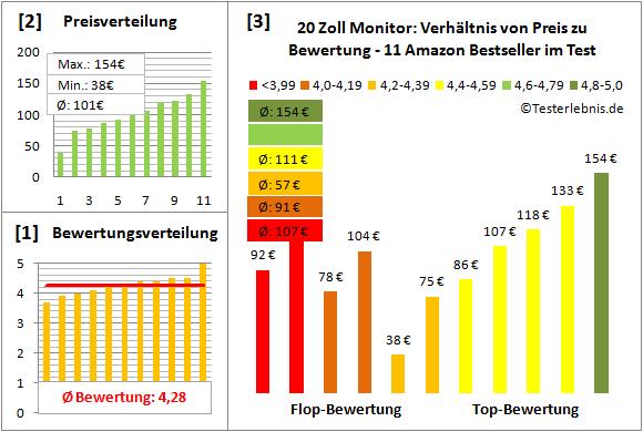 20-zoll-monitor-test-bewertung Test Bewertung