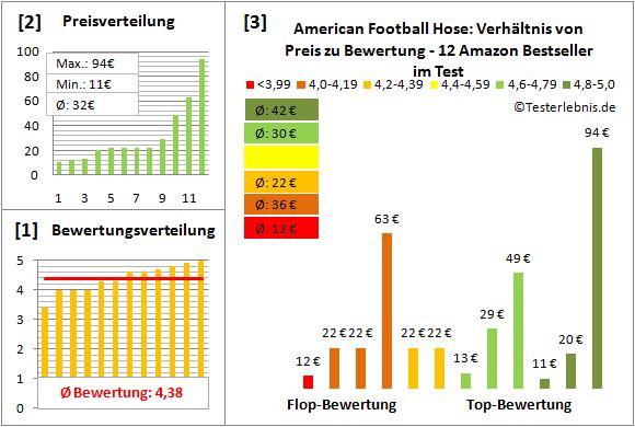 American-Football-Hose Test Bewertung
