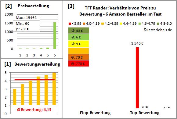 tft-reader Test Bewertung